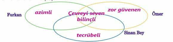 Bu Nehir Bizim Metni Cevapları - 5. Sınıf Türkçe Anıttepe Yayınları - Kahramanlar