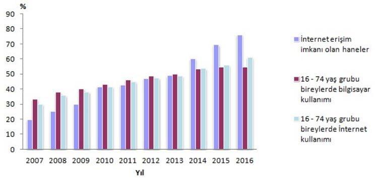 Hane Halkı Bilişim Teknolojileri Kullanım Araştırması, 2016 - TUİK