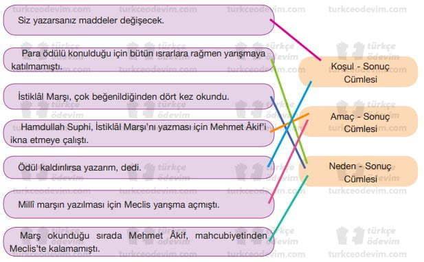 İstiklal Marşı'nın Kabulü Metni Cevapları - Eşleştirme