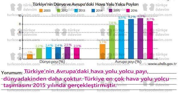 Mavi Portakal Metni Cevapları - Grafik