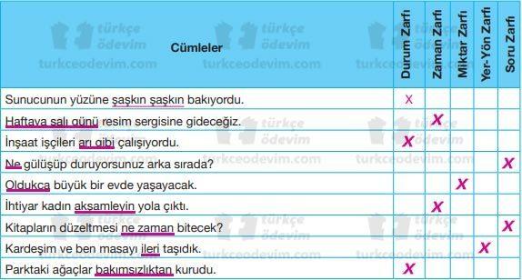 Türkiye'de Geleneksel Sanatlar Dinleme Metni Cevapları - Zarflar