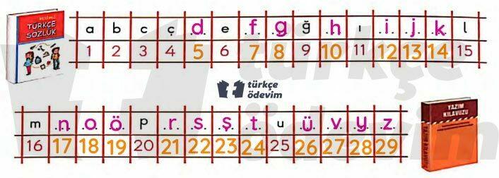 Ev Ödevi Metni Cevapları - Alfabe Harf Sırası